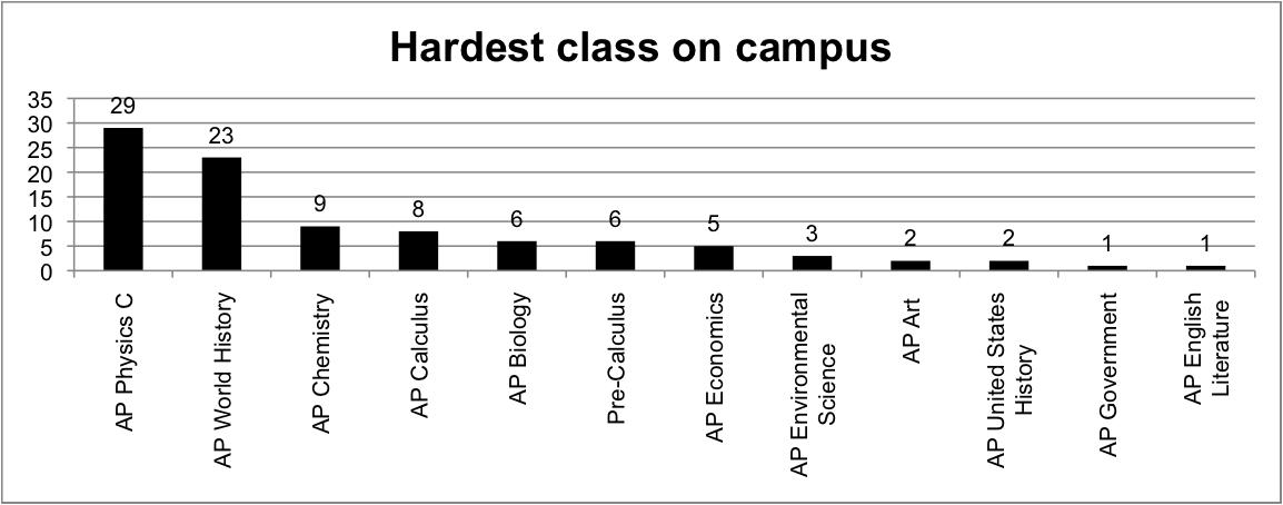 freshman college classes
