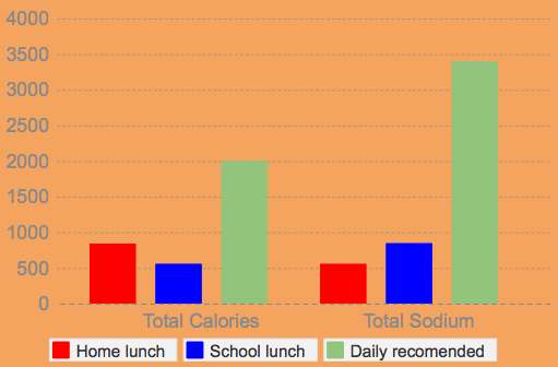 When deciding what to have for lunch, students should consider the health factors for the different options.
